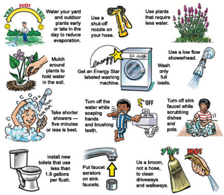 Conservation Tips Cowichan Bay Waterworks District